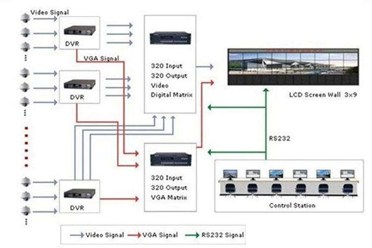 multiple screen video wall solution with internet processor supplier cheap price