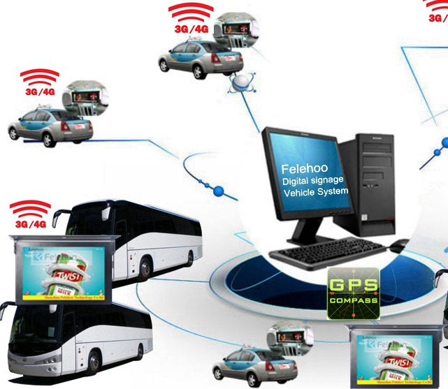 3G,4G wireless network for mobile bus vehicle network connection diagram-Felehoo.com
