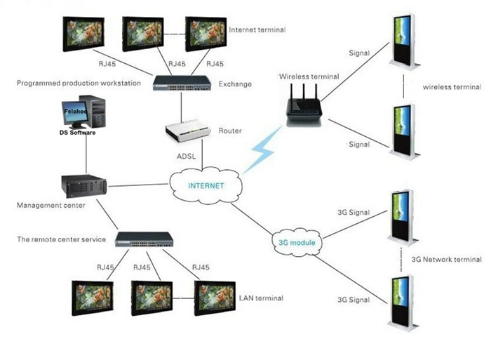 Felehoo outdoor Digital Signage Software Remote control network connection diagram