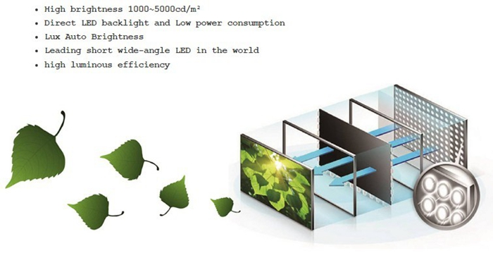 high brightness lcd sunlight readable display 2000nits,sunlight readable monitors