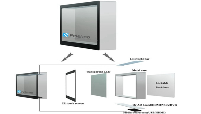 Felehoo design various Transparent LCD Display Cases Showcases construction