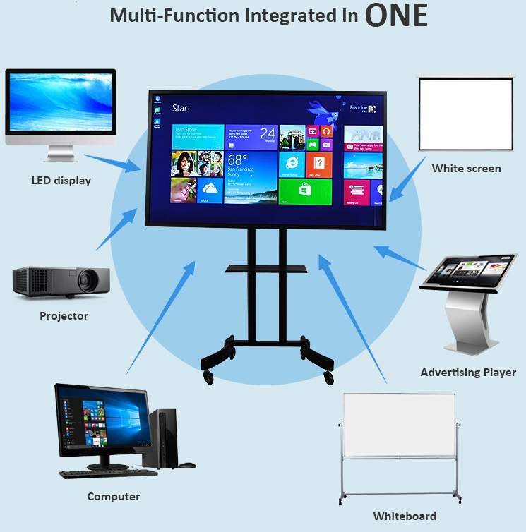 Interactive Touchscreens  Electronic lcd tv Whiteboard supplier
